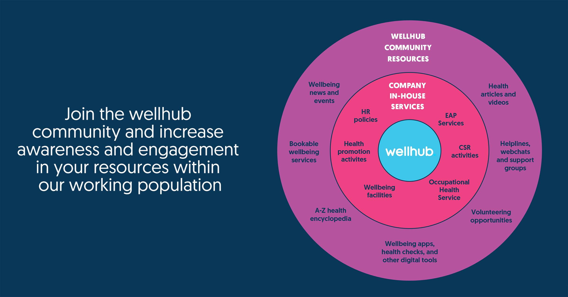Wellhub community resources